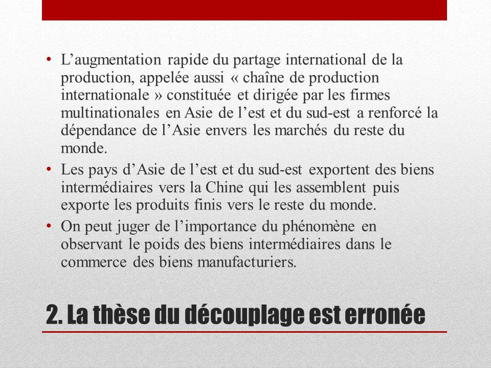 2. La thèse du découplage est erronée Laugmentation rapide du partage international de la production, appelée aussi « chaîne de production internation