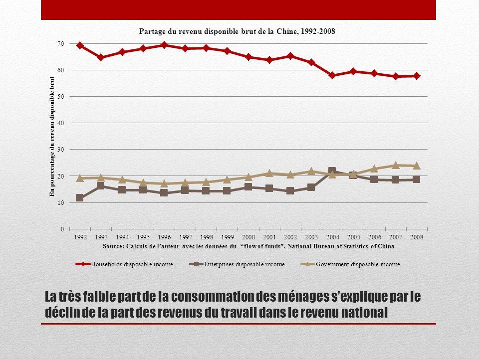 La très faible part de la consommation des ménages sexplique par le déclin de la part des revenus du travail dans le revenu national