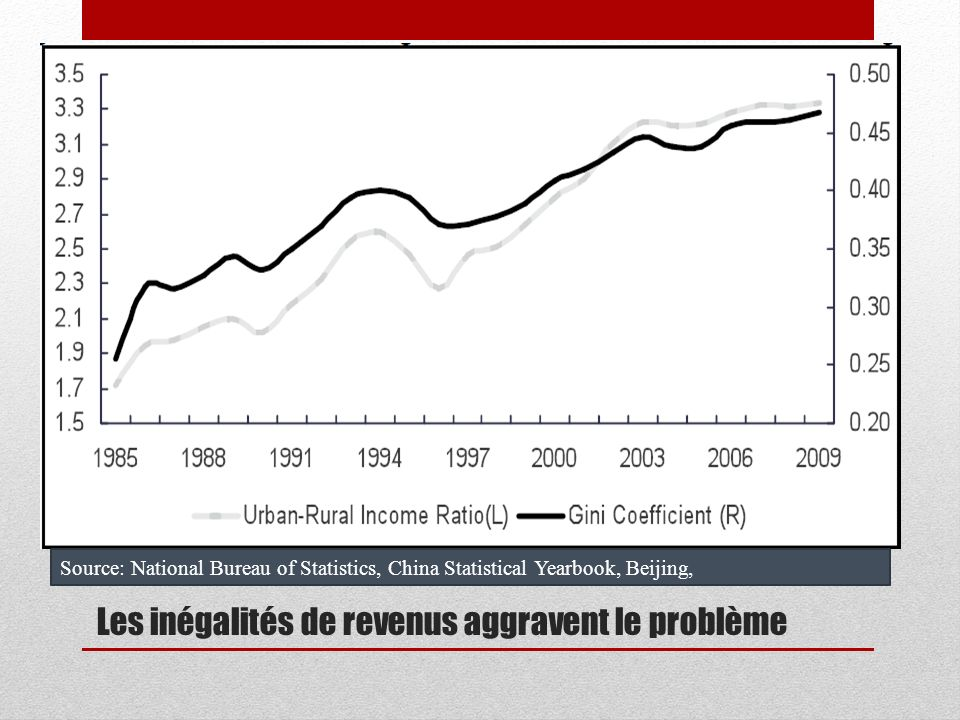 Les inégalités de revenus aggravent le problème Source: National Bureau of Statistics, China Statistical Yearbook, Beijing,