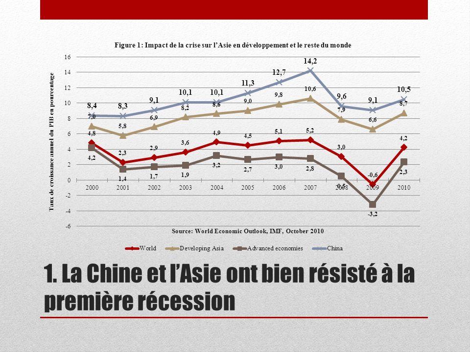 Linfluence mondiale de la Chine En 2010, la Chine est devenue le premier producteur manufacturier mondial avec 19.8% de la production manufacturière mondiale, dépassant les USA (19.4%), et mettant fin à 110 années de domination américaine (IHS Globlal Insight, cité dans le Financial times, 13/03/2011).