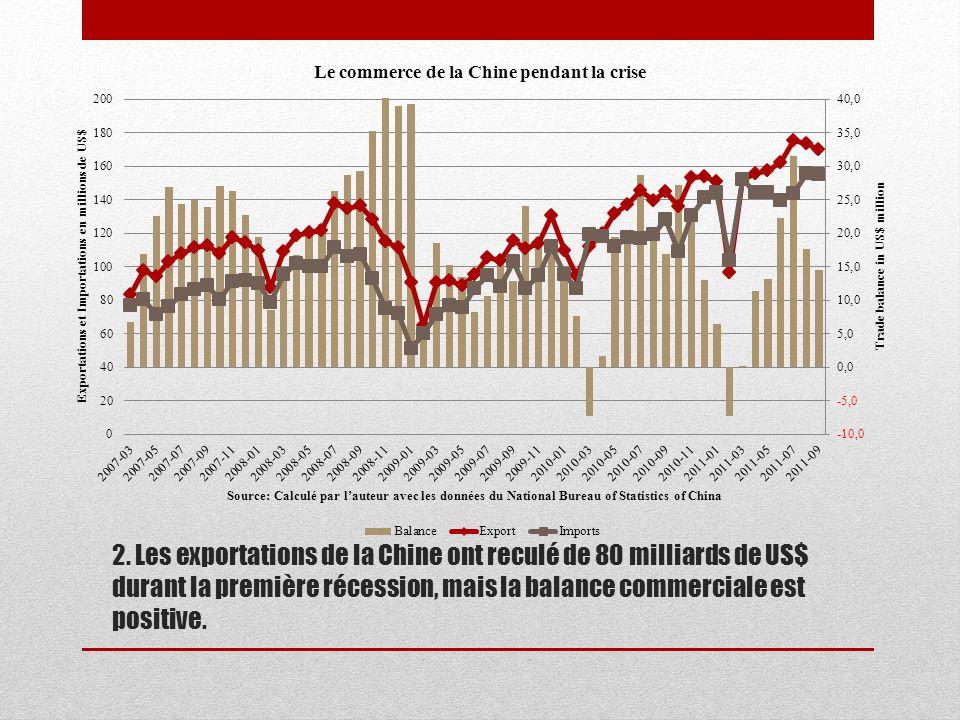 2. Les exportations de la Chine ont reculé de 80 milliards de US$ durant la première récession, mais la balance commerciale est positive.