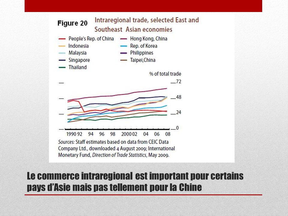 Le commerce intraregional est important pour certains pays dAsie mais pas tellement pour la Chine