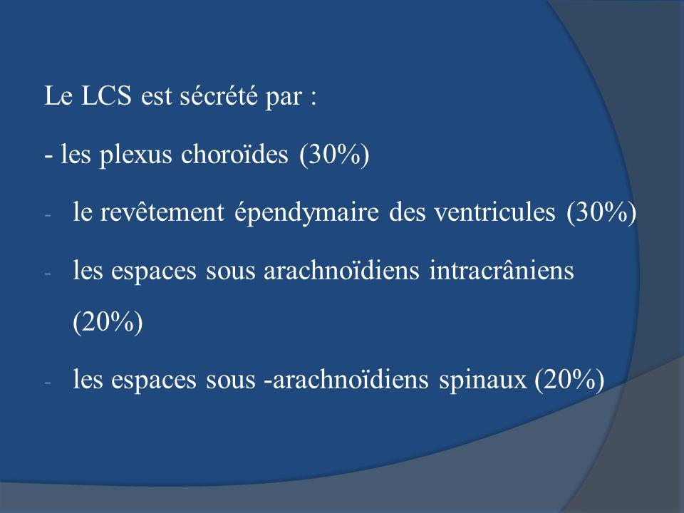 Le LCS est sécrété par : - les plexus choroïdes (30%) - le revêtement épendymaire des ventricules (30%) - les espaces sous arachnoïdiens intracrâniens
