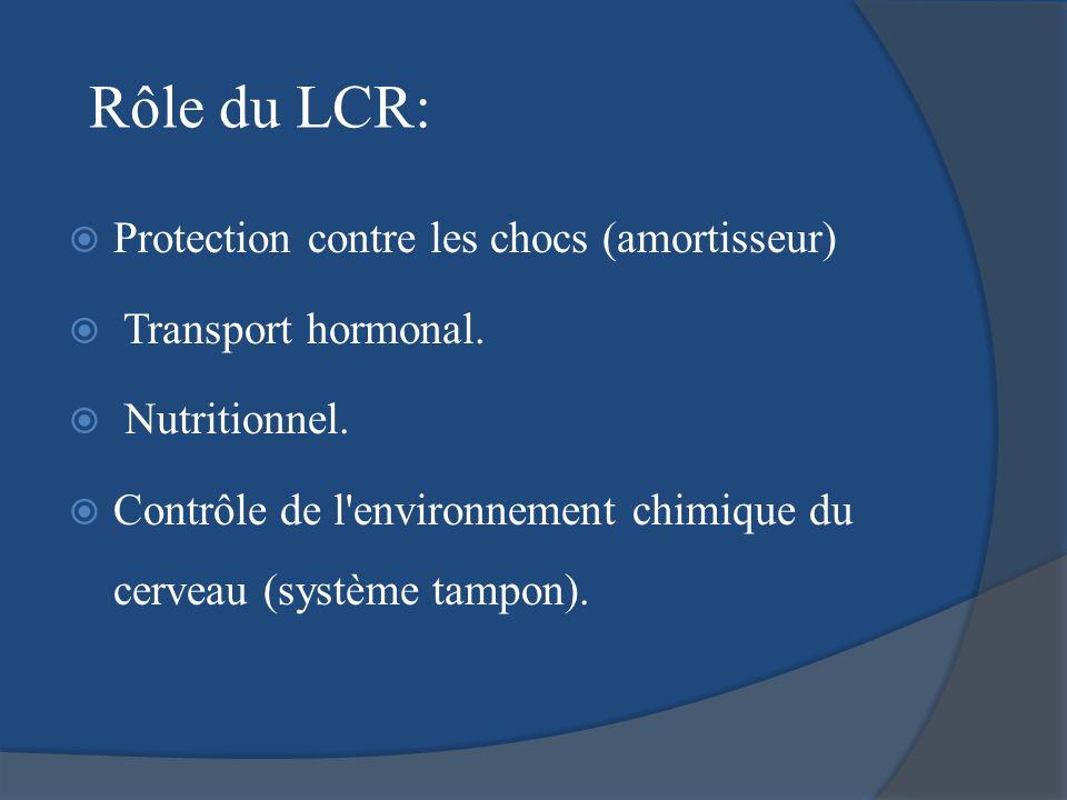 Rôle du LCR: Protection contre les chocs (amortisseur) Transport hormonal. Nutritionnel. Contrôle de l'environnement chimique du cerveau (système tamp
