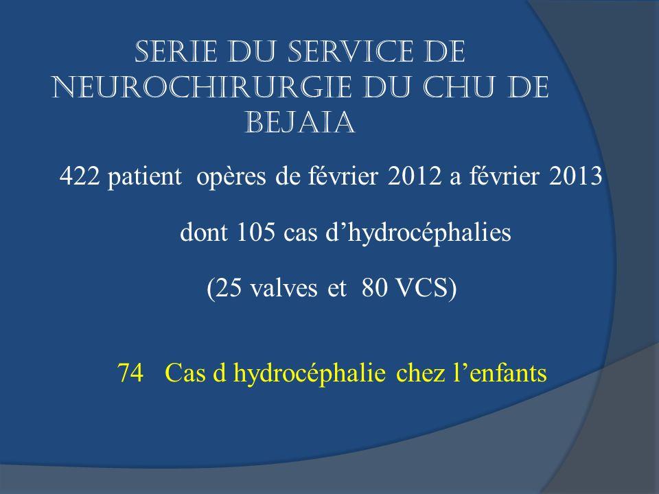 Serie du service de neurochirurgie du CHU de BEJAIA 422 patient opères de février 2012 a février 2013 dont 105 cas dhydrocéphalies (25 valves et 80 VC