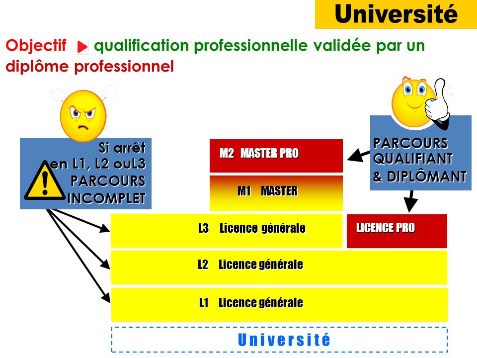 U n i v e r s i t é L1 Licence générale M1 MASTER M2 MASTER PRO L2 Licence générale L3 Licence générale LICENCE PRO Si arrêt en L1, L2 ouL3 PARCOURS I