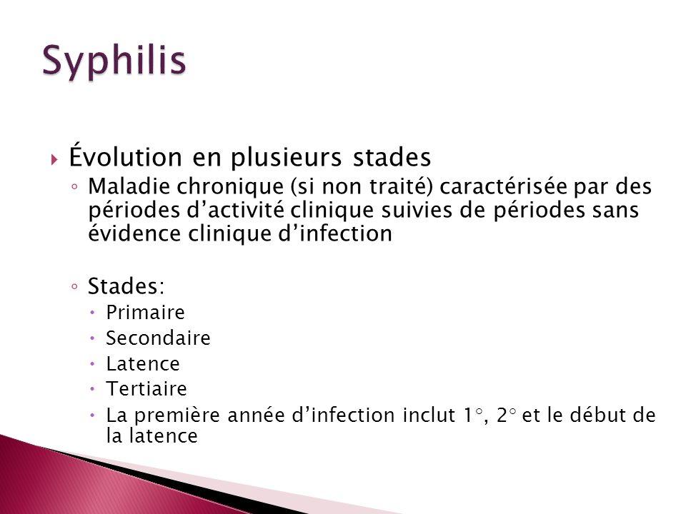 Évolution en plusieurs stades Maladie chronique (si non traité) caractérisée par des périodes dactivité clinique suivies de périodes sans évidence cli