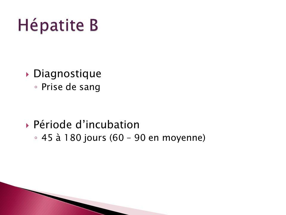 Diagnostique Prise de sang Période dincubation 45 à 180 jours (60 – 90 en moyenne)