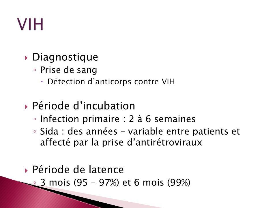 Diagnostique Prise de sang Détection danticorps contre VIH Période dincubation Infection primaire : 2 à 6 semaines Sida : des années – variable entre