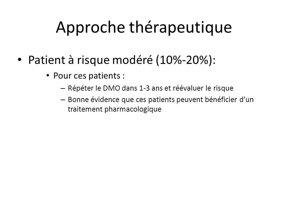Approche thérapeutique Patient à risque modéré (10%-20%): Pour ces patients : – Répéter le DMO dans 1-3 ans et réévaluer le risque – Bonne évidence que ces patients peuvent bénéficier dun traitement pharmacologique