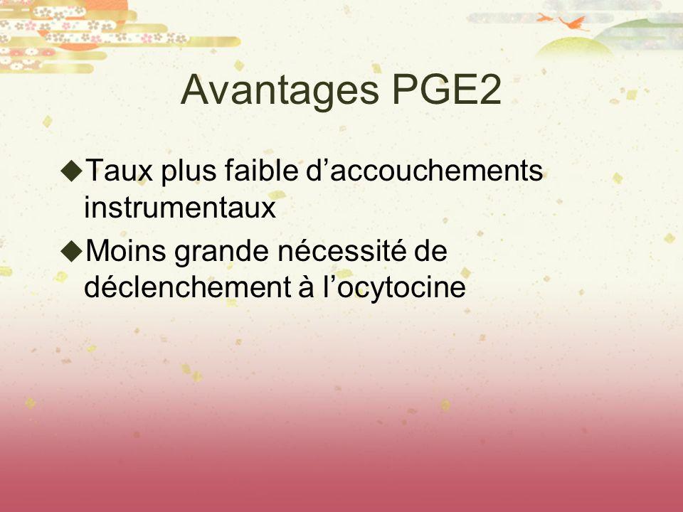 Avantages PGE2 Taux plus faible daccouchements instrumentaux Moins grande nécessité de déclenchement à locytocine