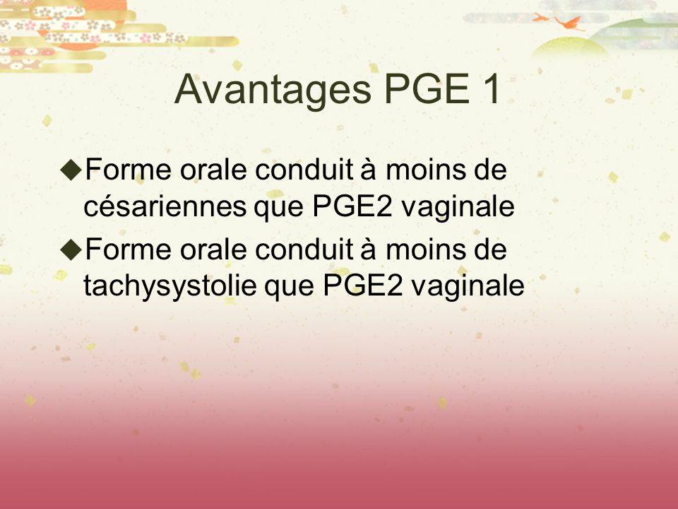 Avantages PGE 1 Forme orale conduit à moins de césariennes que PGE2 vaginale Forme orale conduit à moins de tachysystolie que PGE2 vaginale