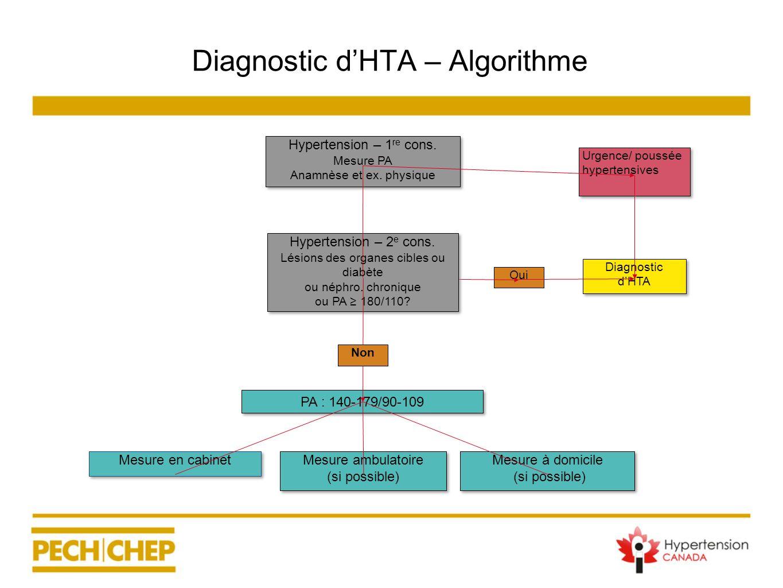 PA : 140-179/90-109 Mesure ambulatoire (si possible) Mesure ambulatoire (si possible) Mesure en cabinet Mesure à domicile (si possible) Mesure à domic