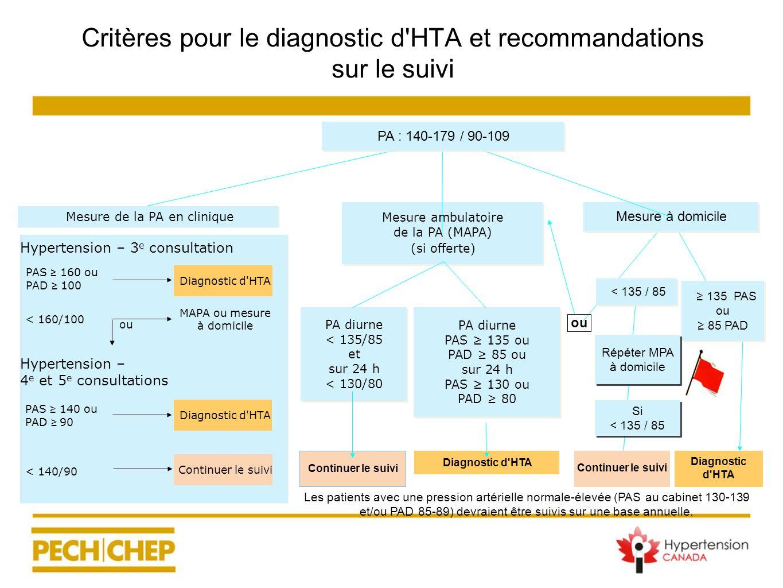 Mesure ambulatoire de la PA (MAPA) (si offerte ) Mesure à domicile Diagnostic d'HTA PA diurne PAS 135 ou PAD 85 ou sur 24 h PAS 130 ou PAD 80 PA diurn