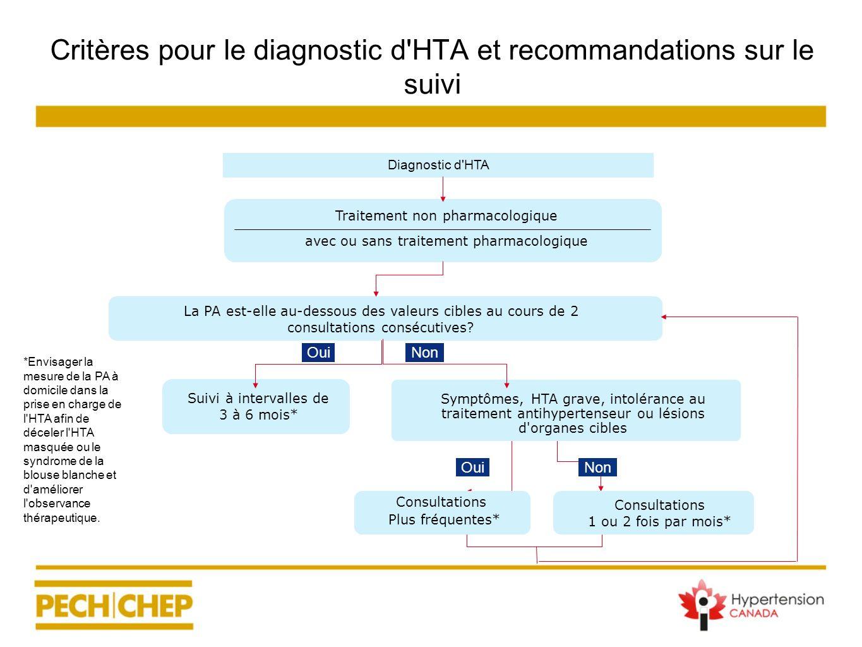 Symptômes, HTA grave, intolérance au traitement antihypertenseur ou lésions d'organes cibles Critères pour le diagnostic d'HTA et recommandations sur