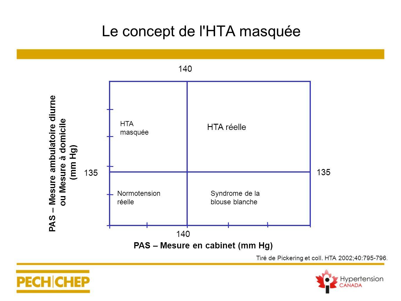 Le concept de l'HTA masquée PAS – Mesure en cabinet (mm Hg) PAS – Mesure ambulatoire diurne ou Mesure à domicile (mm Hg) HTA réelle Normotension réell