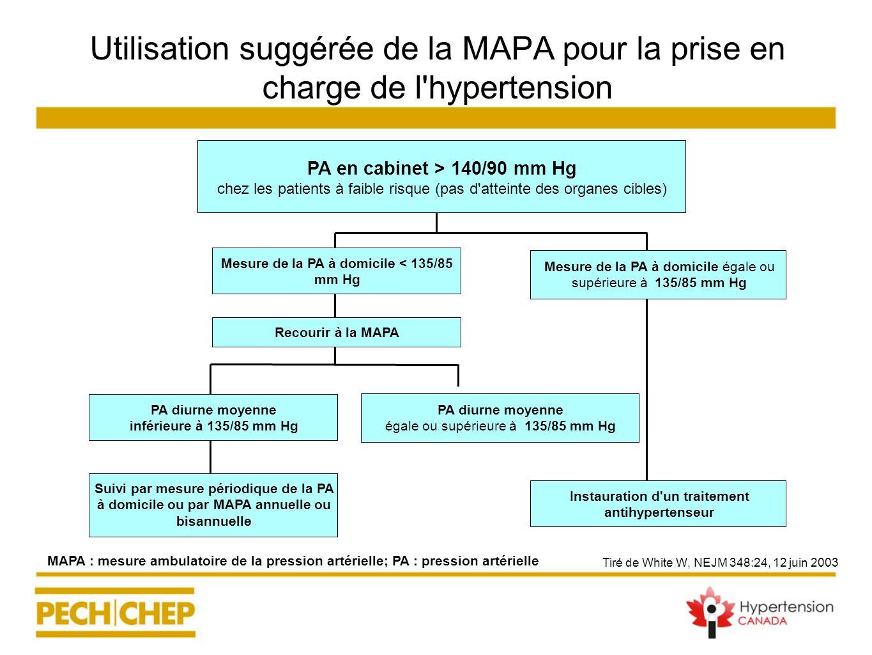 Utilisation suggérée de la MAPA pour la prise en charge de l'hypertension Tiré de White W, NEJM 348:24, 12 juin 2003 MAPA : mesure ambulatoire de la p