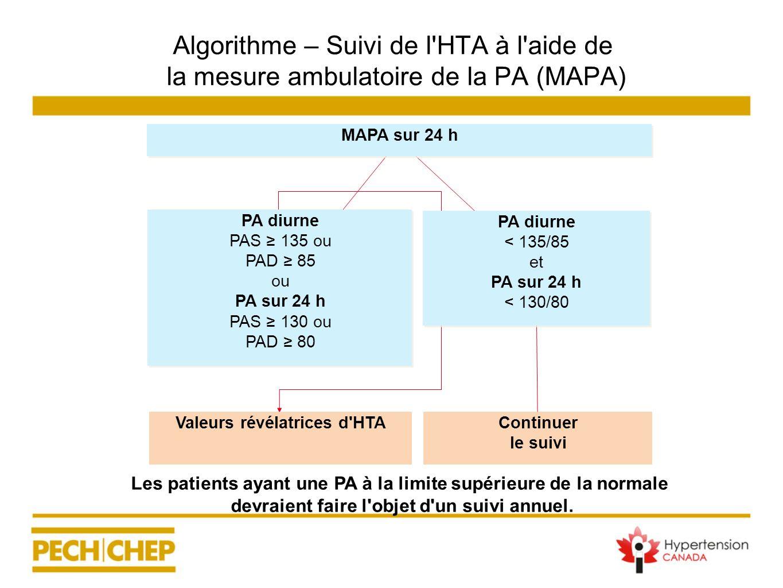 Algorithme – Suivi de l'HTA à l'aide de la mesure ambulatoire de la PA (MAPA) Les patients ayant une PA à la limite supérieure de la normale devraient