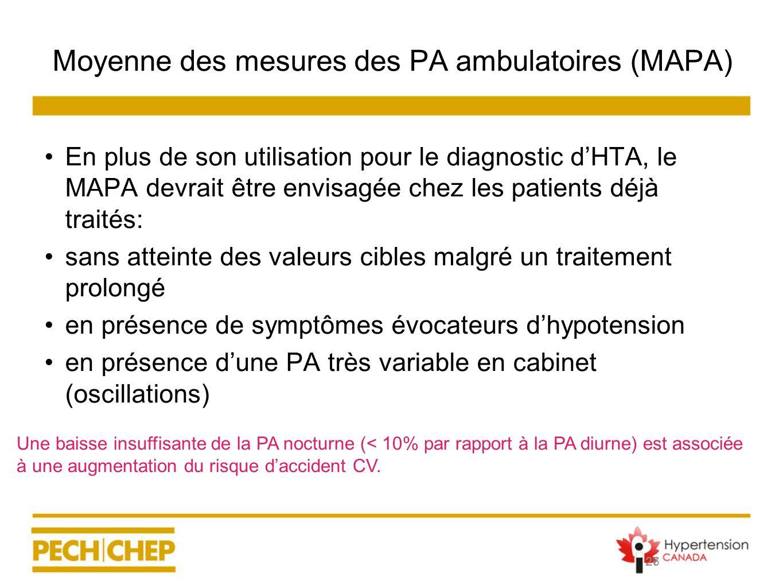 27 Moyenne des mesures des PA ambulatoires (MAPA) En plus de son utilisation pour le diagnostic dHTA, le MAPA devrait être envisagée chez les patients