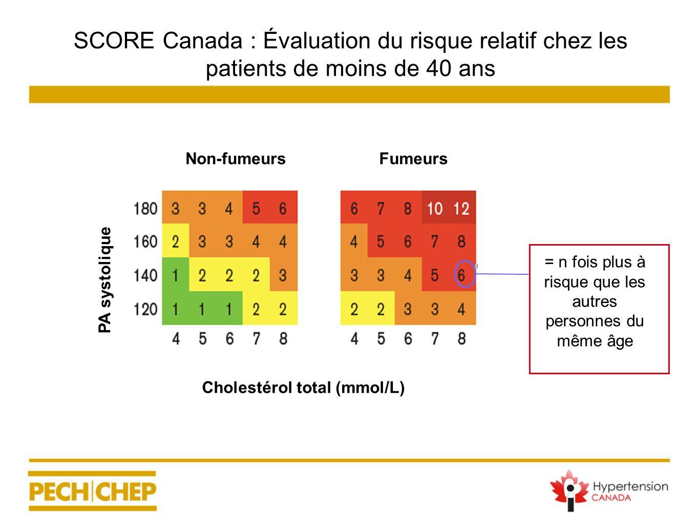 PA systolique Cholestérol total (mmol/L) FumeursNon-fumeurs SCORE Canada : Évaluation du risque relatif chez les patients de moins de 40 ans = n fois