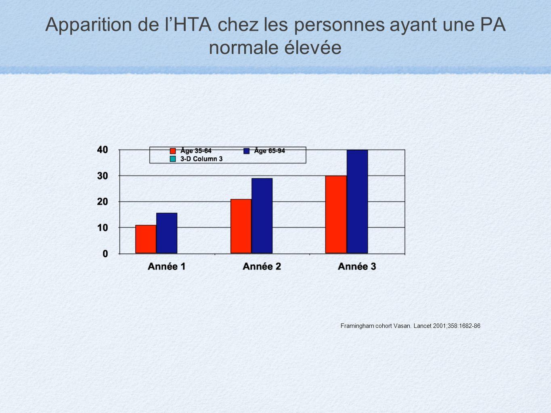 Apparition de lHTA chez les personnes ayant une PA normale élevée Framingham cohort Vasan. Lancet 2001;358:1682-86