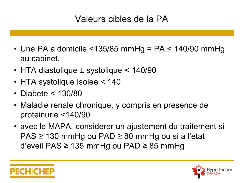 43 Valeurs cibles de la PA Une PA a domicile <135/85 mmHg = PA < 140/90 mmHg au cabinet. HTA diastolique ± systolique < 140/90 HTA systolique isolee <