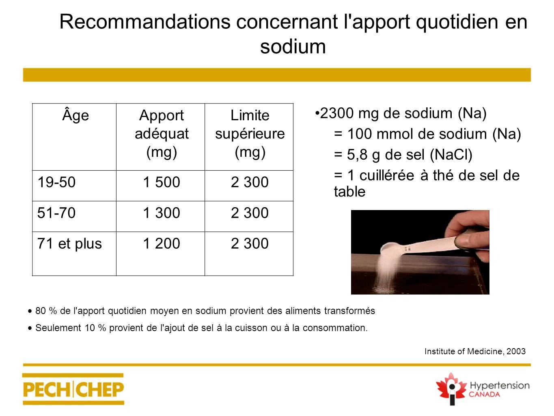 Recommandations concernant l'apport quotidien en sodium 2300 mg de sodium (Na) –= 100 mmol de sodium (Na) –= 5,8 g de sel (NaCl) –= 1 cuillérée à thé