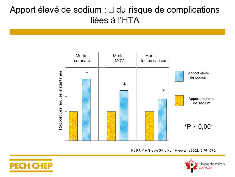 Apport élevé de sodium : du risque de complications liées à lHTA Morts : coronaro Morts : MCV Morts : toutes causes 1.75 1.50 1.25 1.00 0.75 0.50 Rapp