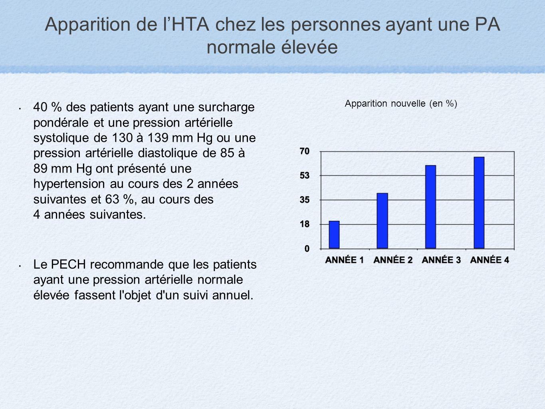 Apparition de lHTA chez les personnes ayant une PA normale élevée 40 % des patients ayant une surcharge pondérale et une pression artérielle systoliqu