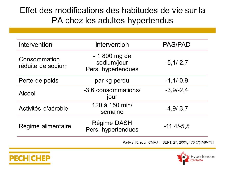 Effet des modifications des habitudes de vie sur la PA chez les adultes hypertendus Intervention PAS/PAD Consommation réduite de sodium - 1 800 mg de