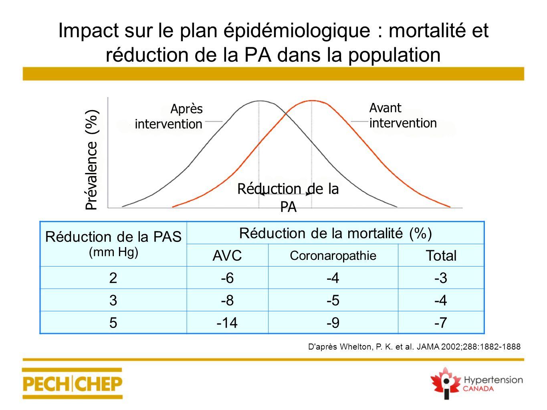Réduction de la PAS (mm Hg) Réduction de la mortalité (%) AVC Coronaropathie Total 2-6-4-3 3-8-5-4 5-14-9-7 D'après Whelton, P. K. et al. JAMA 2002;28