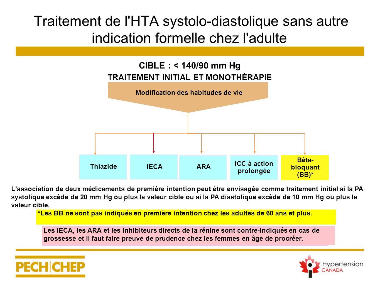 Traitement de l'HTA systolo-diastolique sans autre indication formelle chez l'adulte CIBLE : < 140/90 mm Hg TRAITEMENT INITIAL ET MONOTHÉRAPIE *Les BB