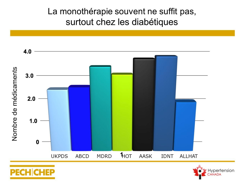 La monothérapie souvent ne suffit pas, surtout chez les diabétiques UKPDSABCDMDRDHOTAASKIDNTALLHAT Nombre de médicaments