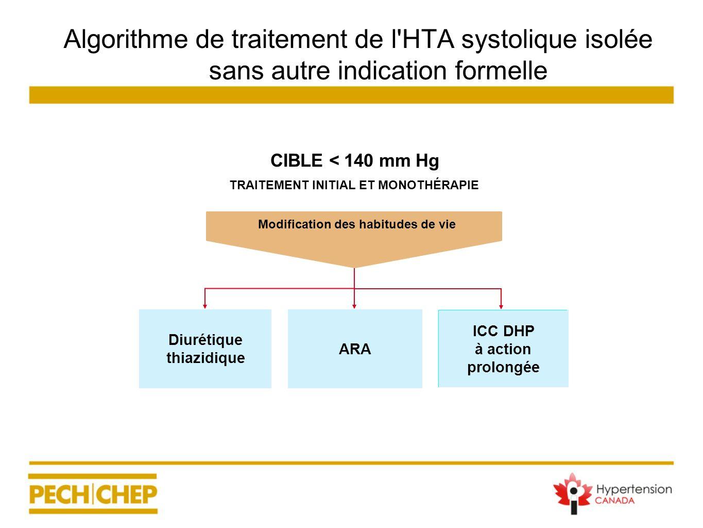 Algorithme de traitement de l'HTA systolique isolée sans autre indication formelle TRAITEMENT INITIAL ET MONOTHÉRAPIE Diurétique thiazidique ICC DHP à