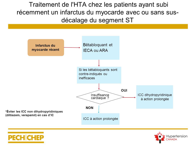 Traitement de l'HTA chez les patients ayant subi récemment un infarctus du myocarde avec ou sans sus- décalage du segment ST ICC dihydropyridinique à