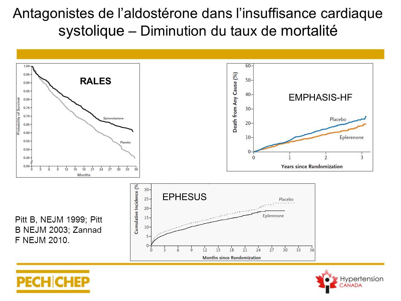 Antagonistes de laldostérone dans linsuffisance cardiaque systolique – Diminution du taux de mortalité RALES EPHESUS EMPHASIS-HF Pitt B, NEJM 1999; Pi