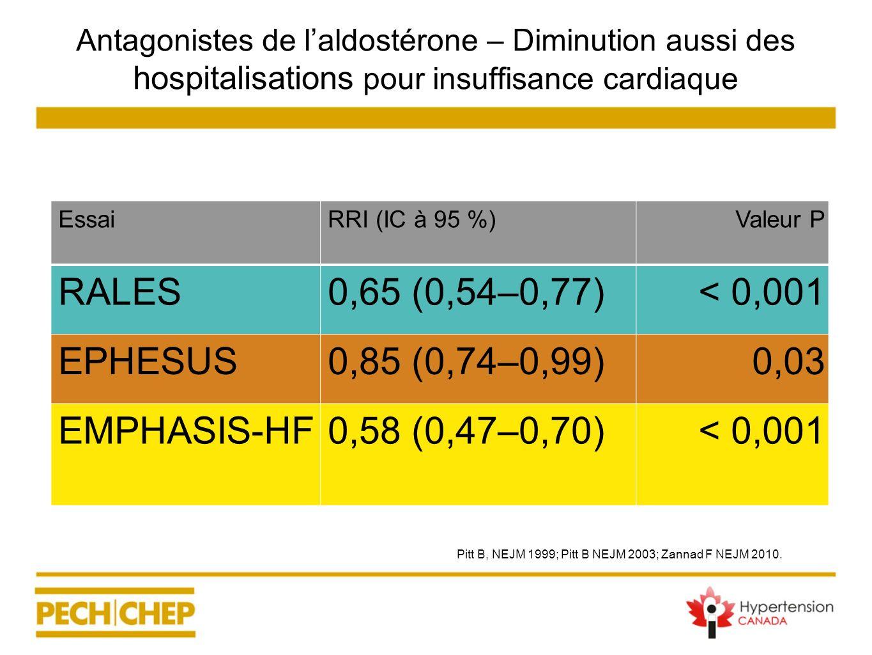 Antagonistes de laldostérone – Diminution aussi des hospitalisations pour insuffisance cardiaque EssaiRRI (IC à 95 %)Valeur P RALES0,65 (0,54–0,77)< 0