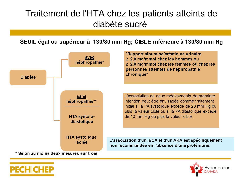 Traitement de l'HTA chez les patients atteints de diabète sucré SEUIL égal ou supérieur à 130/80 mm Hg; CIBLE inférieure à 130/80 mm Hg avec néphropat