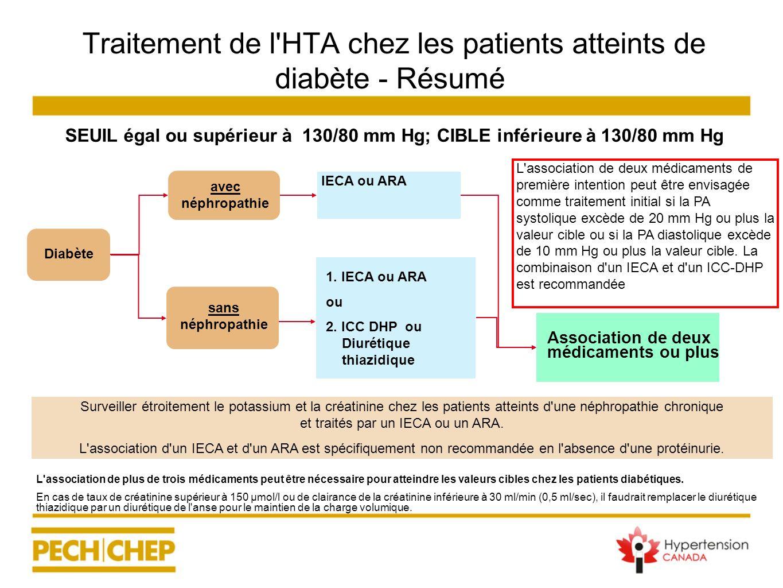 Traitement de l'HTA chez les patients atteints de diabète - Résumé L'association de plus de trois médicaments peut être nécessaire pour atteindre les