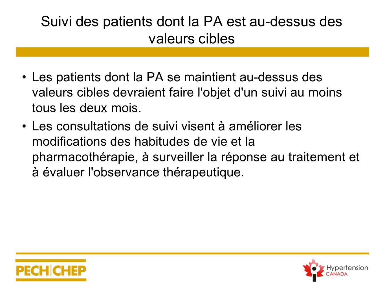 Suivi des patients dont la PA est au-dessus des valeurs cibles Les patients dont la PA se maintient au-dessus des valeurs cibles devraient faire l'obj