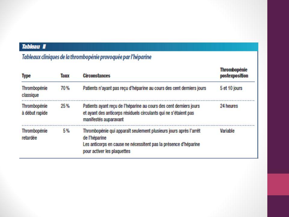 Manifestations cliniques Thrombose Conséquence clinique principale Via la relâche de pro-coagulants par les plaquettes activées Surtout veineux TPP (MI > MS) et embolie pulmonaire principalement Peut avoir : gangrène secondaire à TPP ou thrombose de sinus cérébral Parfois artériel AVC, infarctus du myocarde, ischémie aigue dun membre, infarctus rénal/mésentérique