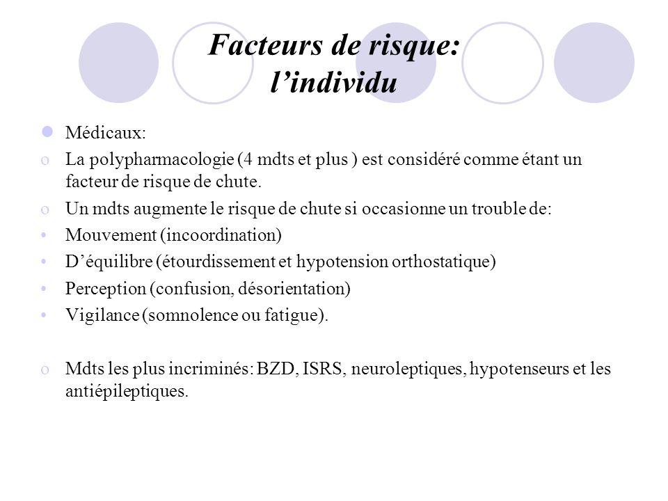Facteurs de risque: lindividu Médicaux: oLa polypharmacologie (4 mdts et plus ) est considéré comme étant un facteur de risque de chute. oUn mdts augm