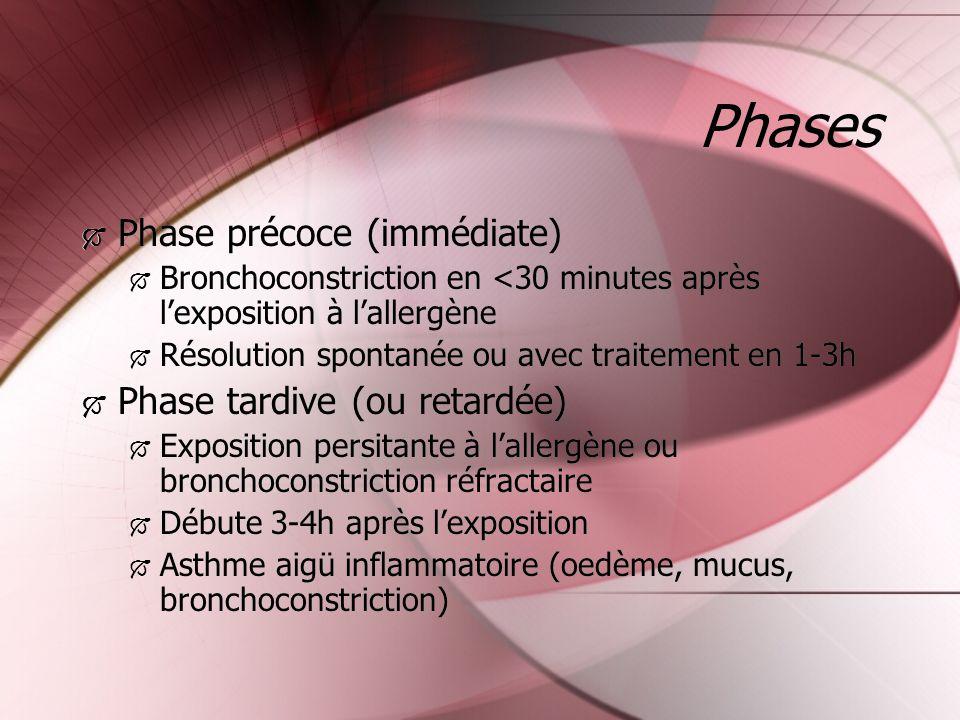 Phases Phase précoce (immédiate) Bronchoconstriction en <30 minutes après lexposition à lallergène Résolution spontanée ou avec traitement en 1-3h Pha