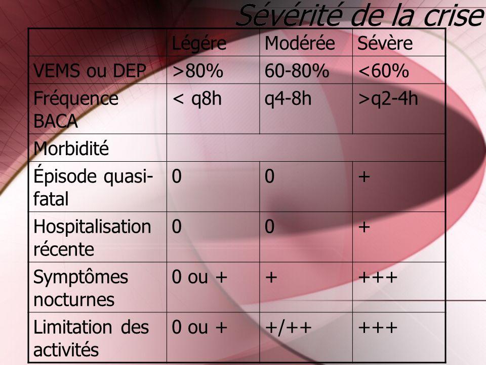 Sévérité de la crise LégéreModéréeSévère VEMS ou DEP>80%60-80%<60% Fréquence BACA < q8hq4-8h>q2-4h Morbidité Épisode quasi- fatal 00+ Hospitalisation