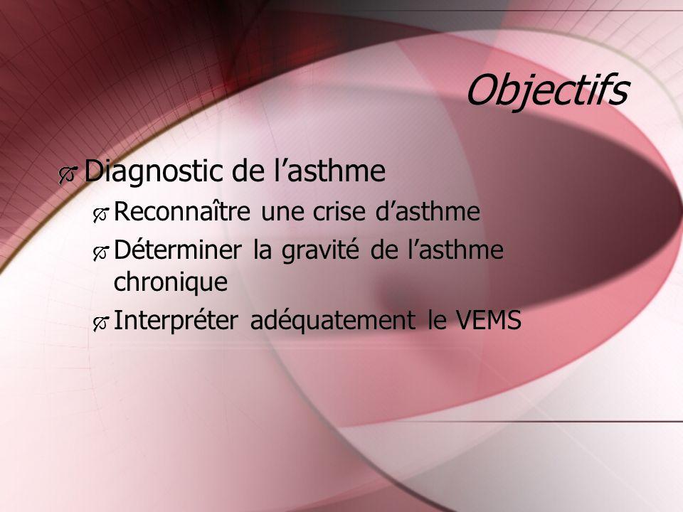 Objectifs Diagnostic de lasthme Reconnaître une crise dasthme Déterminer la gravité de lasthme chronique Interpréter adéquatement le VEMS Diagnostic d