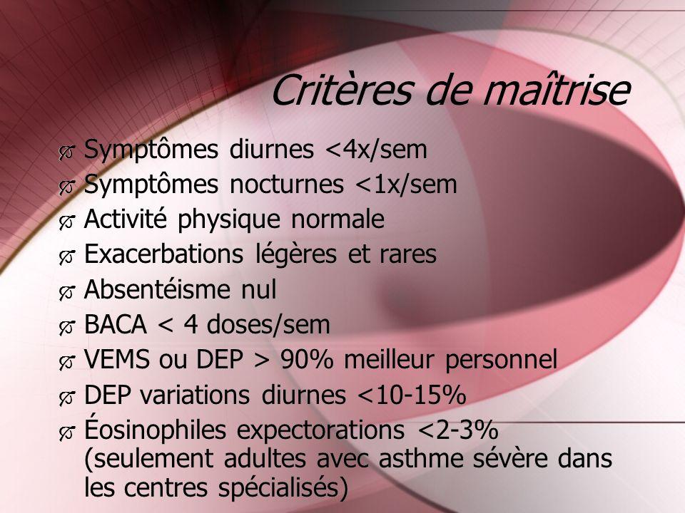 Critères de maîtrise Symptômes diurnes <4x/sem Symptômes nocturnes <1x/sem Activité physique normale Exacerbations légères et rares Absentéisme nul BA