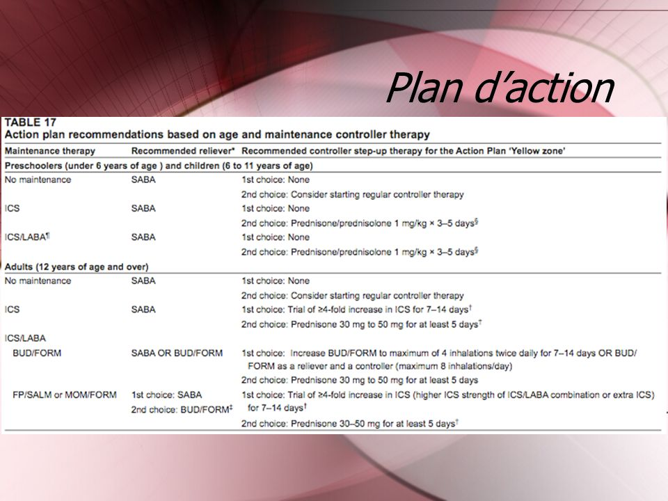 Plan daction