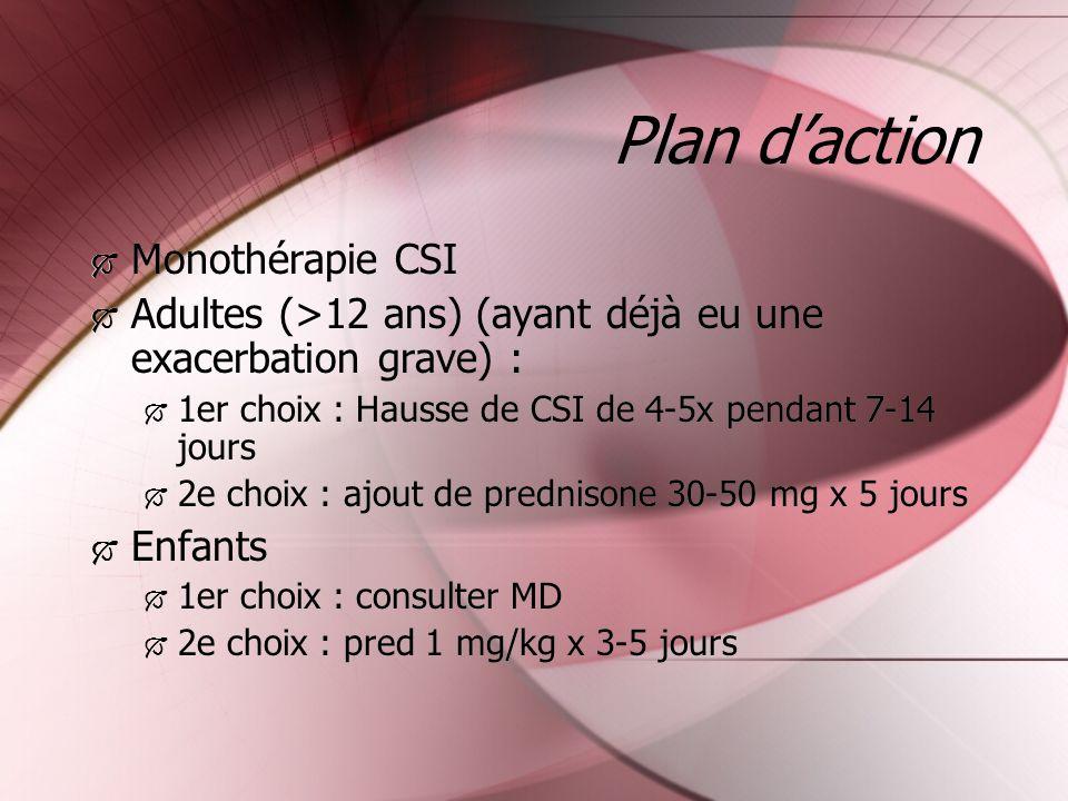 Plan daction Monothérapie CSI Adultes (>12 ans) (ayant déjà eu une exacerbation grave) : 1er choix : Hausse de CSI de 4-5x pendant 7-14 jours 2e choix