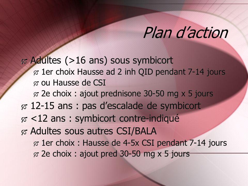 Plan daction Adultes (>16 ans) sous symbicort 1er choix Hausse ad 2 inh QID pendant 7-14 jours ou Hausse de CSI 2e choix : ajout prednisone 30-50 mg x