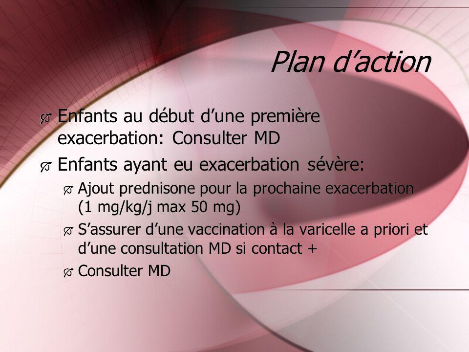 Plan daction Enfants au début dune première exacerbation: Consulter MD Enfants ayant eu exacerbation sévère: Ajout prednisone pour la prochaine exacer